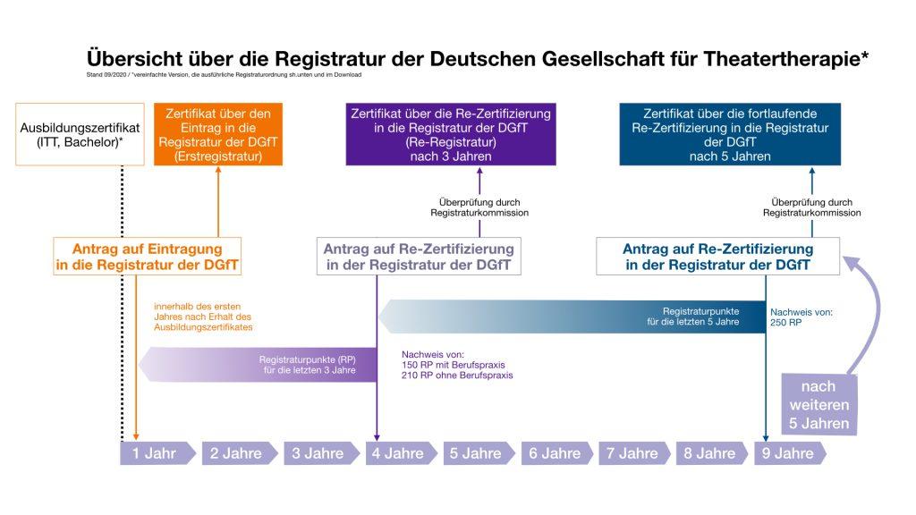 Registraturgrafik der DGfT e.V. - in einem Schema wird der Weg zur Registratur dargestellt.